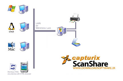 Capturix scanshare