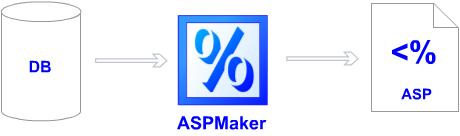 ASPMaker