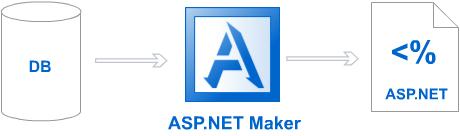 ASP.NET.Maker